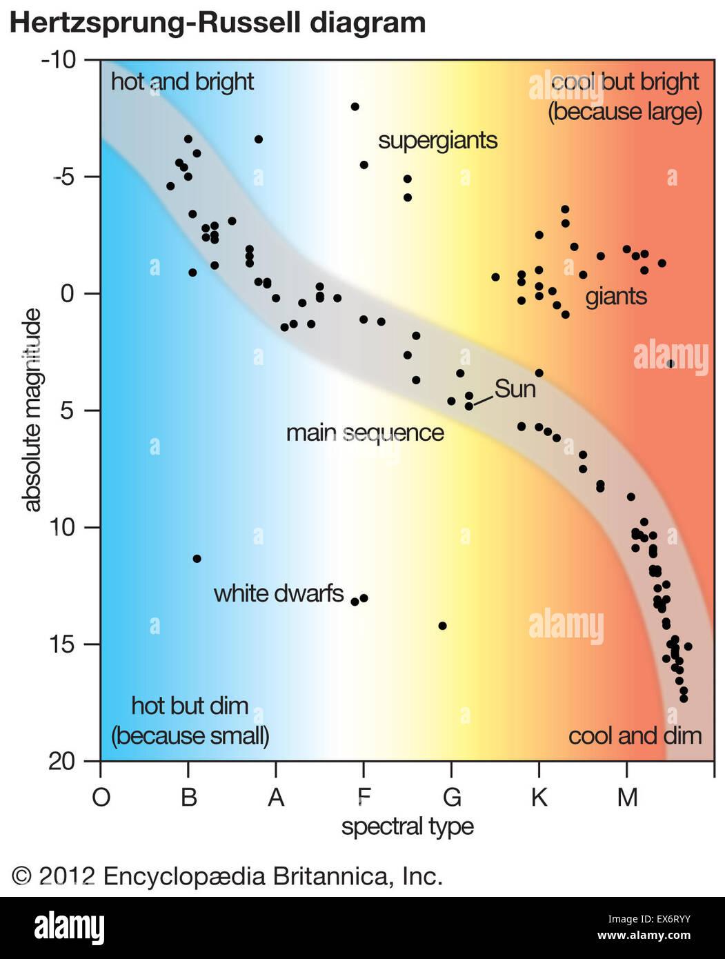 Hertzsprung russell diagram stock photo 84973055 alamy hertzsprung russell diagram pooptronica Choice Image