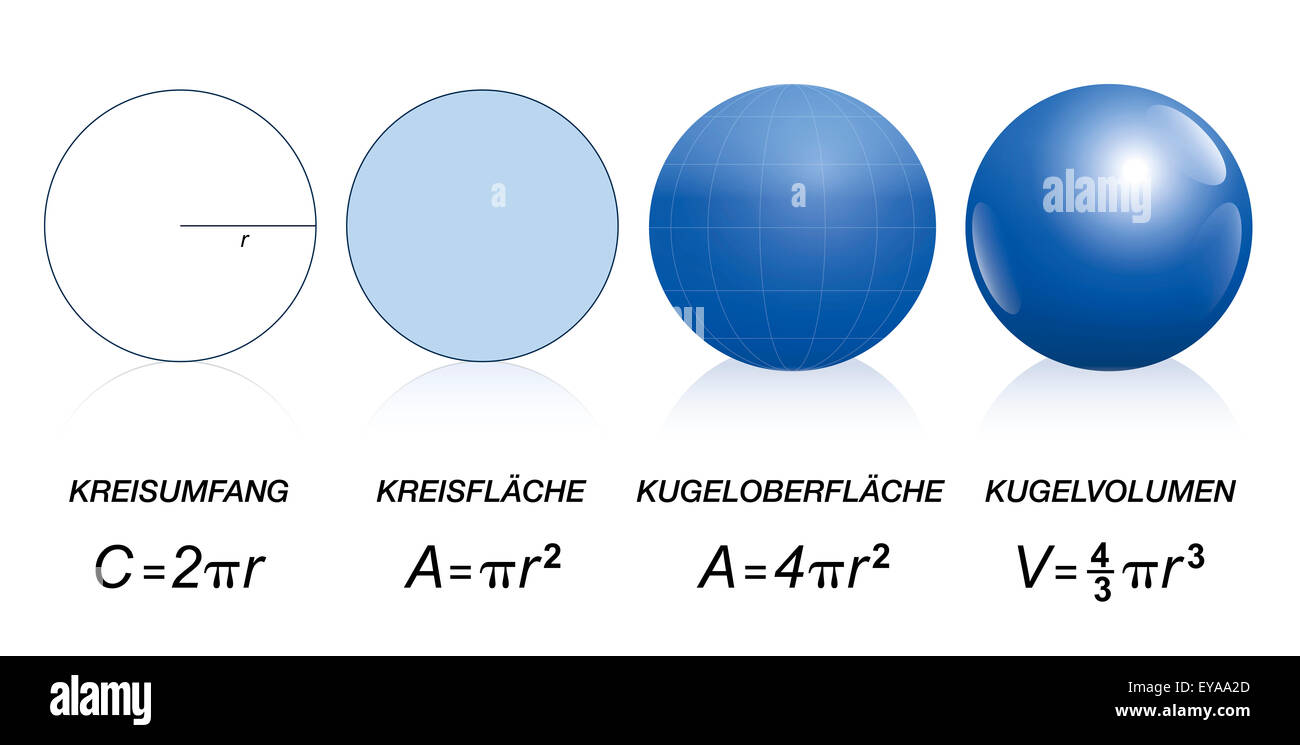 Mathematical Formulas Of Circles And Spheres Circumference, Area Of A Disk,  Surface And Volume How To Find The Circumference Of