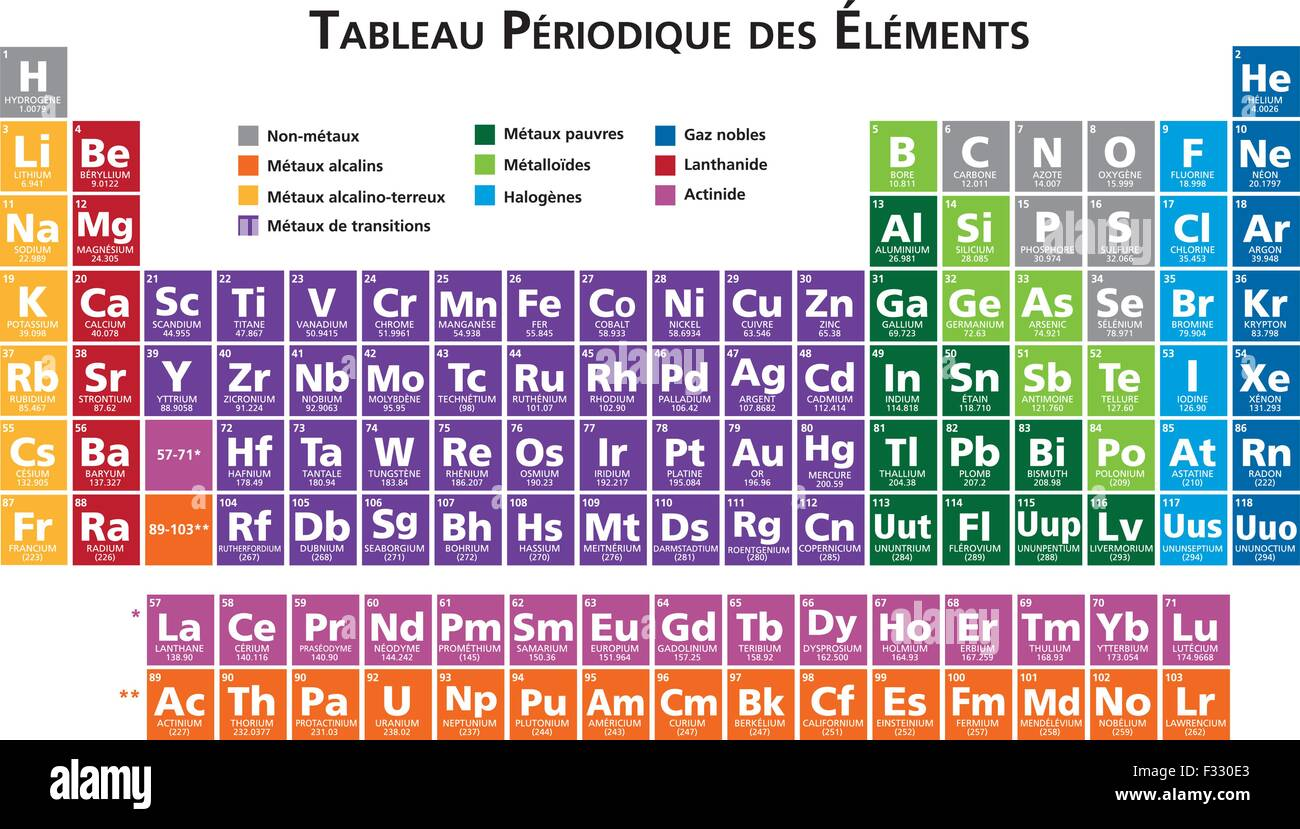 French periodic table of the elements illustration vector version french periodic table of the elements illustration vector version 10 gamestrikefo Images