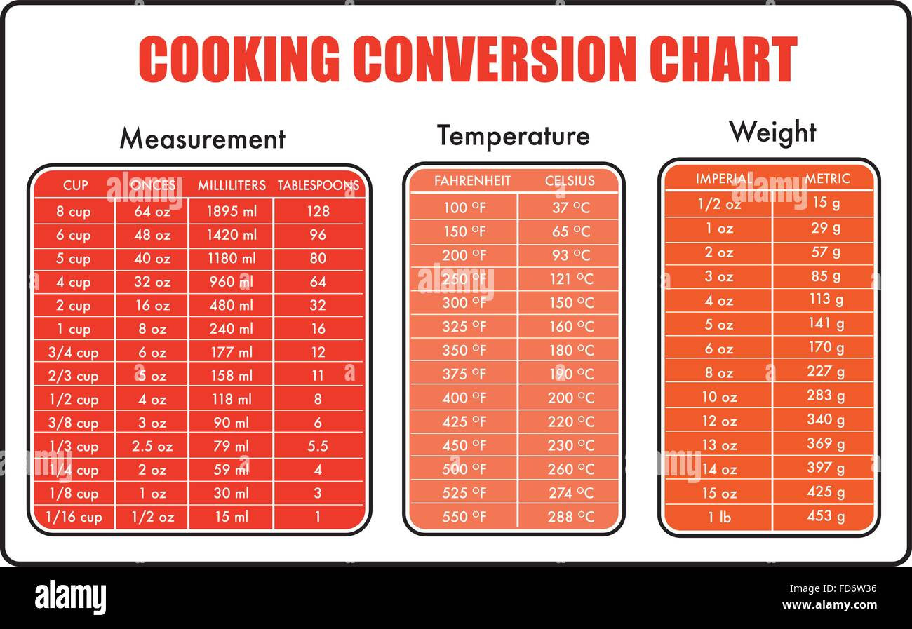 List of synonyms and antonyms of the word measurement table converting measurements chart conversion chart 174kb my nvjuhfo Images