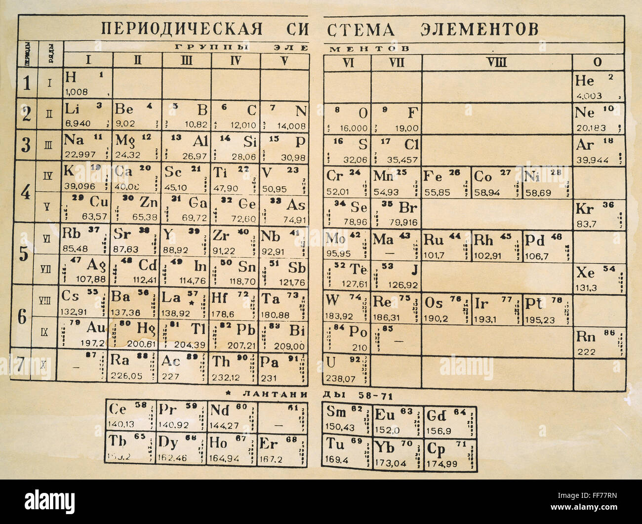 Periodic table 1925 ndmitri mendeleyevs periodic table in periodic table 1925 ndmitri mendeleyevs periodic table in which the elements are arranged by atomic weight in groups of related chemical and physical urtaz Images