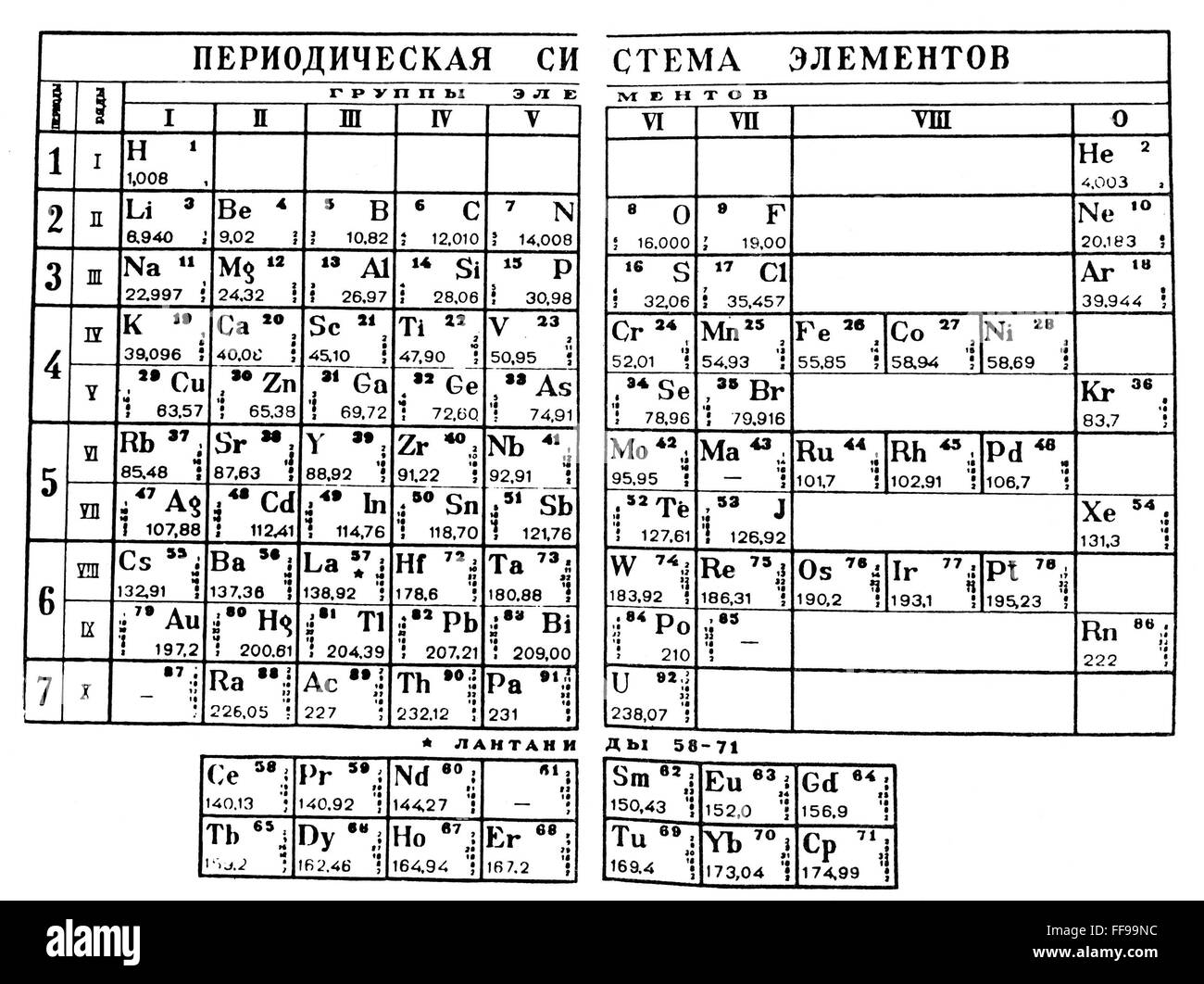 Mendeleyev periodic table ndmitri mendeleyevs periodic table ndmitri mendeleyevs periodic table in which the elements are arranged by atomic weight in groups of related chemical and physical properties gamestrikefo Images