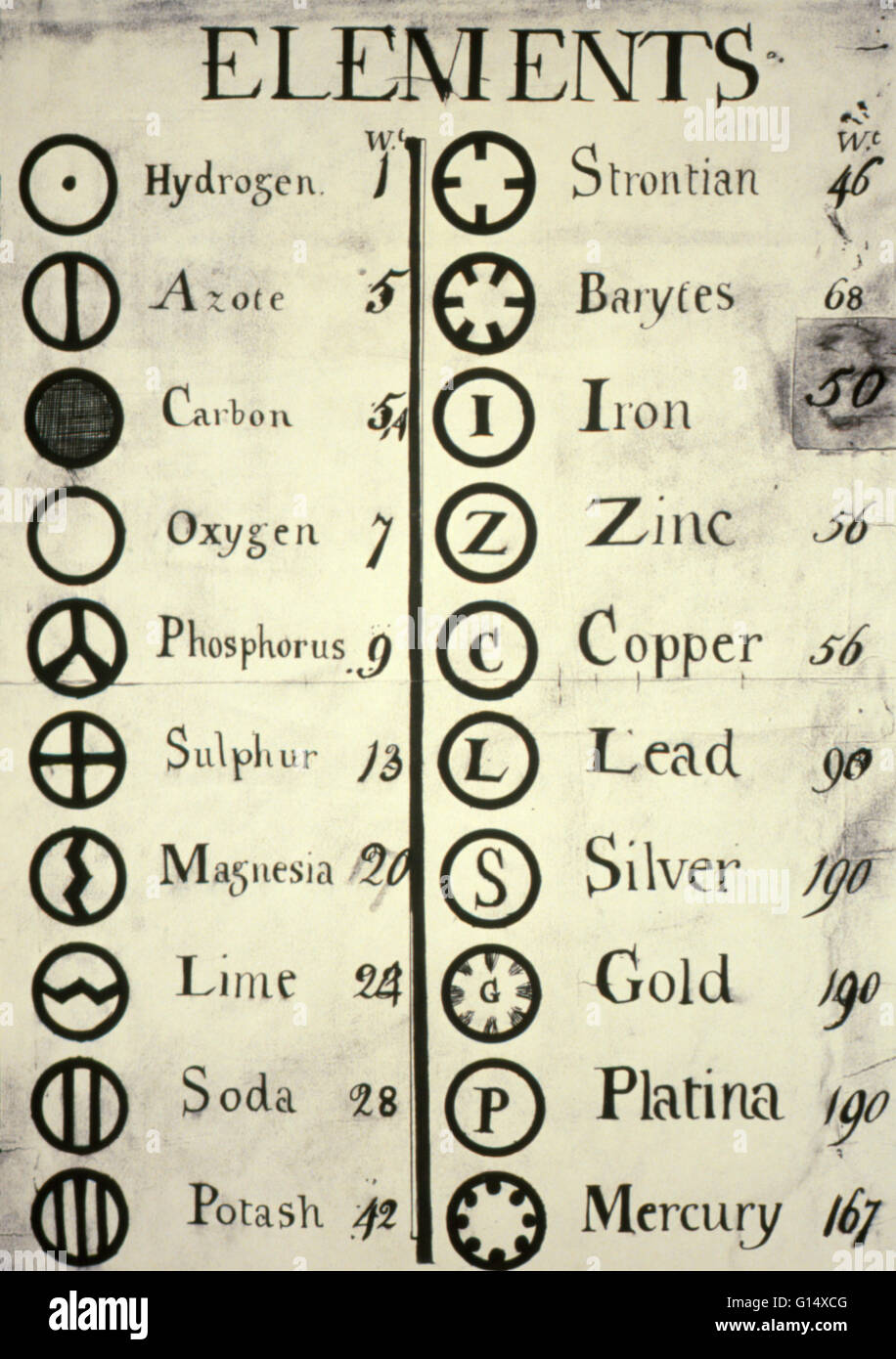 Mercury atomic symbol image collections symbol and sign ideas john daltons table of atomic weights and the symbols he used for john daltons table of buycottarizona