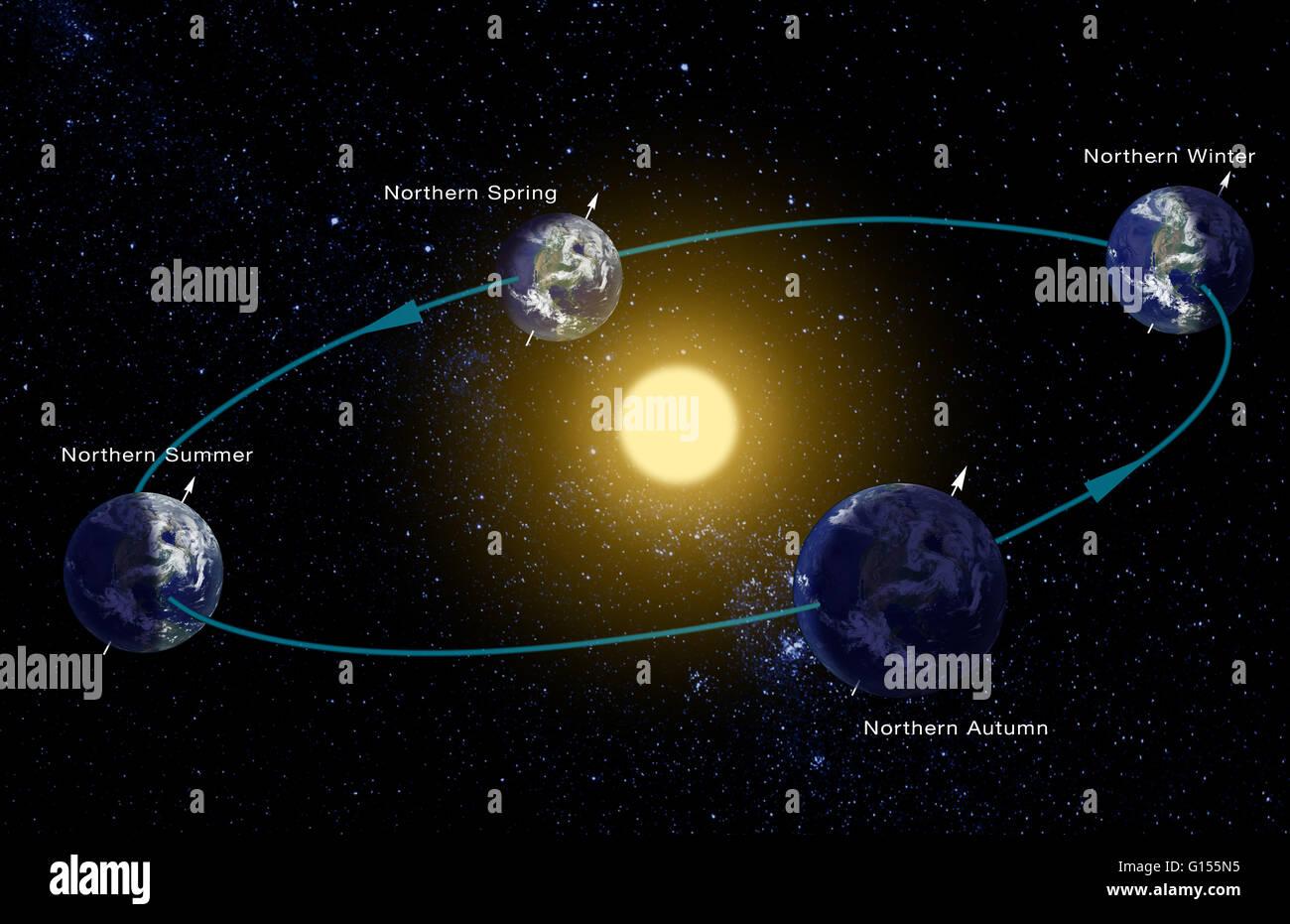 earth orbit seasons interactive - photo #32