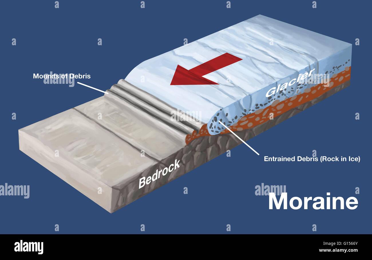 Glacial Moraine: Definition & Overview   Study.com