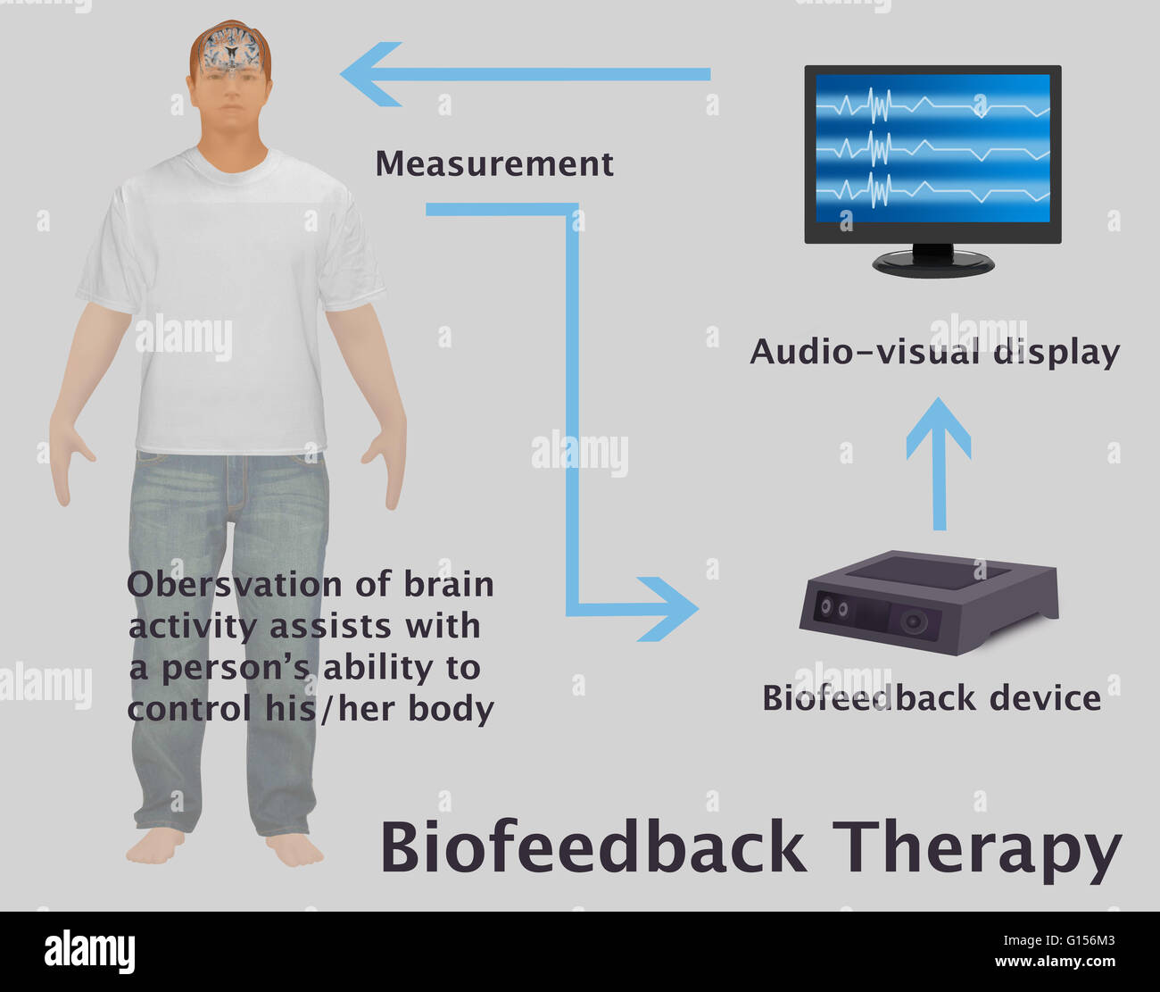 An illustration diagram of the feedback loop between person an illustration diagram of the feedback loop between person sensor biofeedback device pooptronica