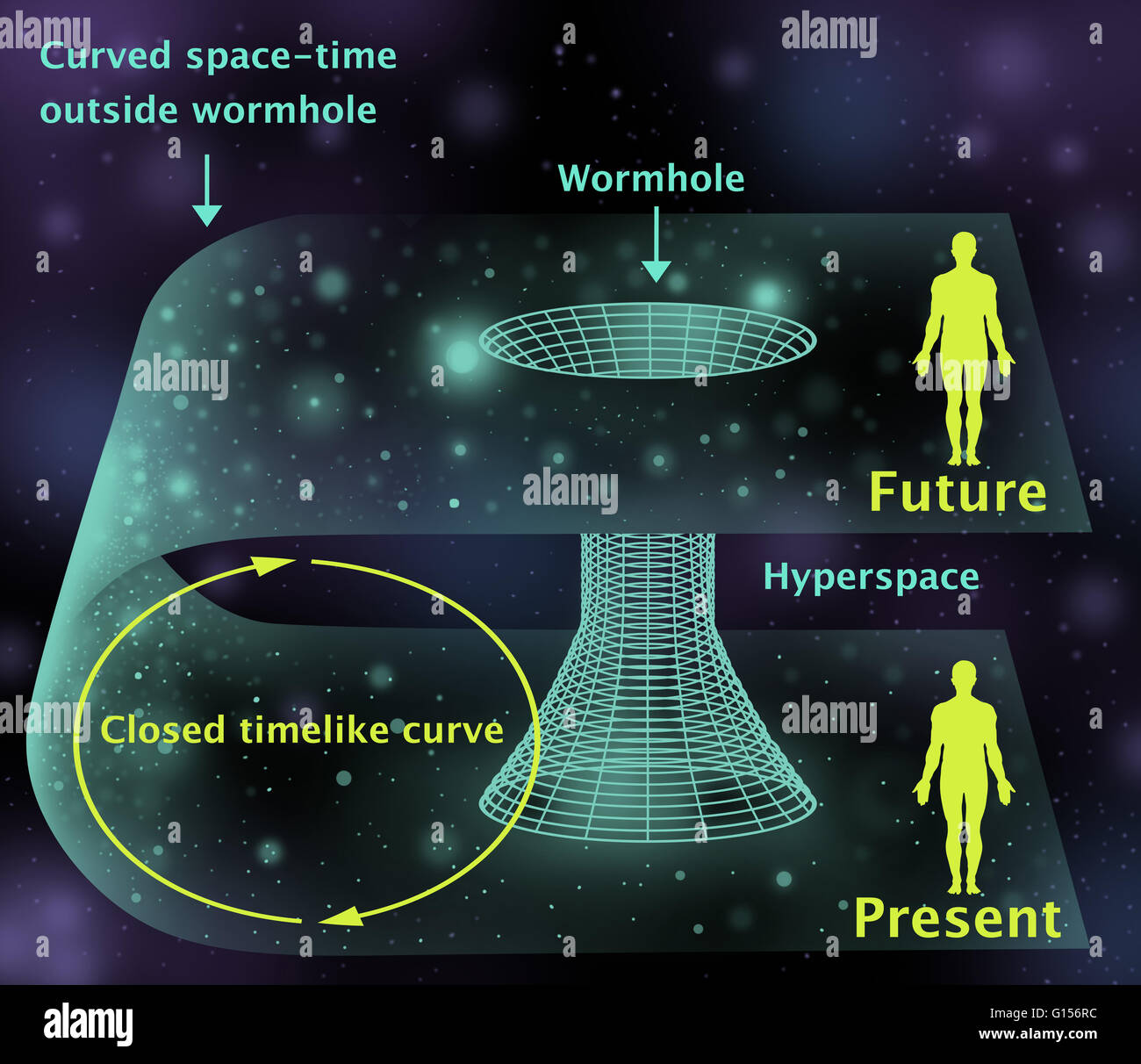 Wormholes wormholes are hypothetical areas of warped for Time to space