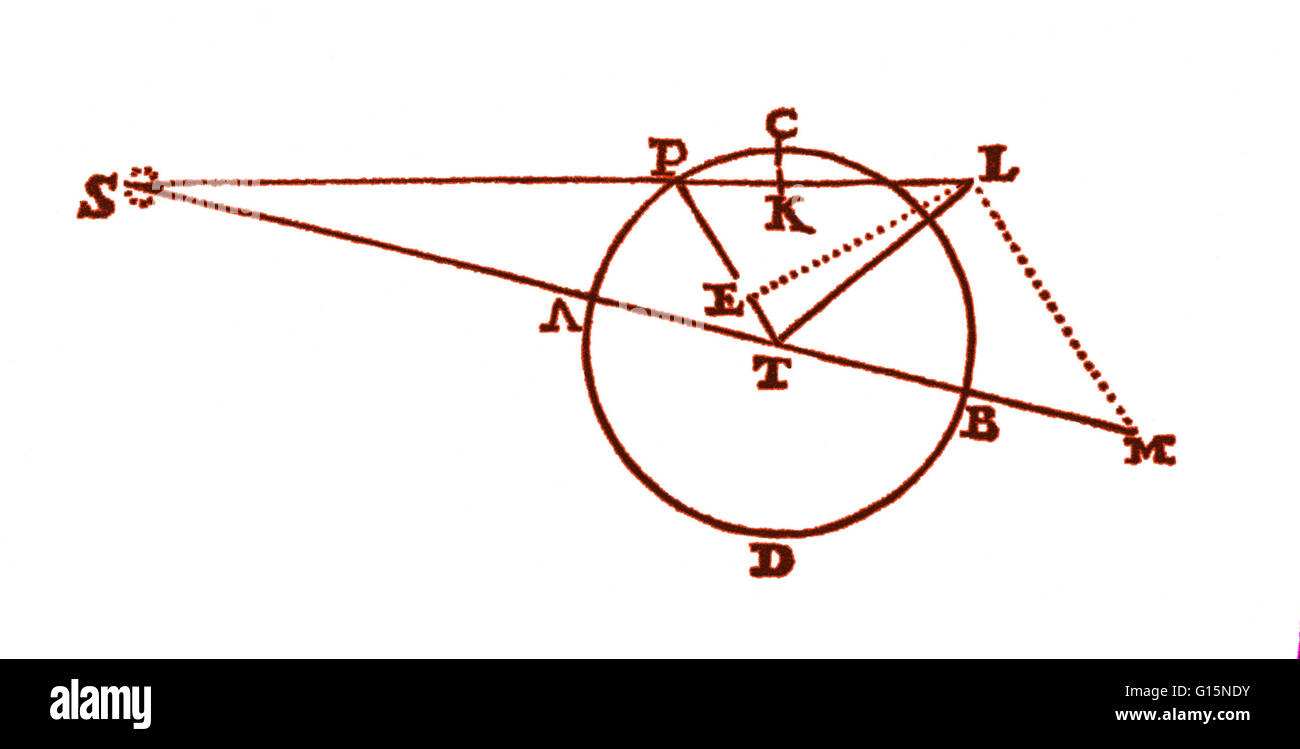 A diagram from the principia 1687 of isaac newton showing the a diagram from the principia 1687 of isaac newton showing the force of the pooptronica Choice Image