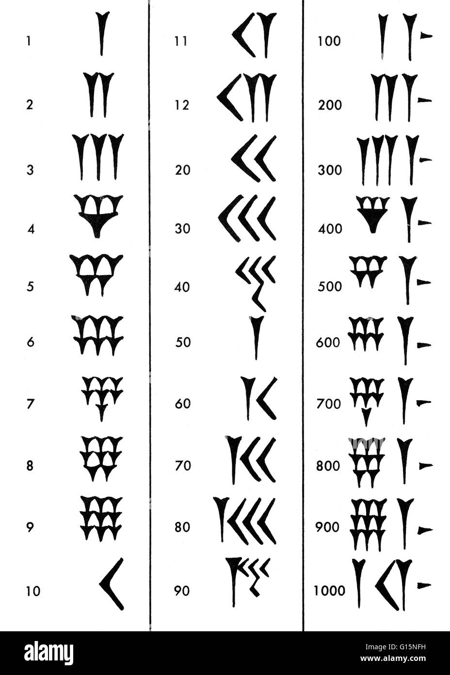 ancient chinese writing system What are the advantages and disadvantages of writing in  a survey of the cultural function of the chinese writing system,  in ancient times the chinese.