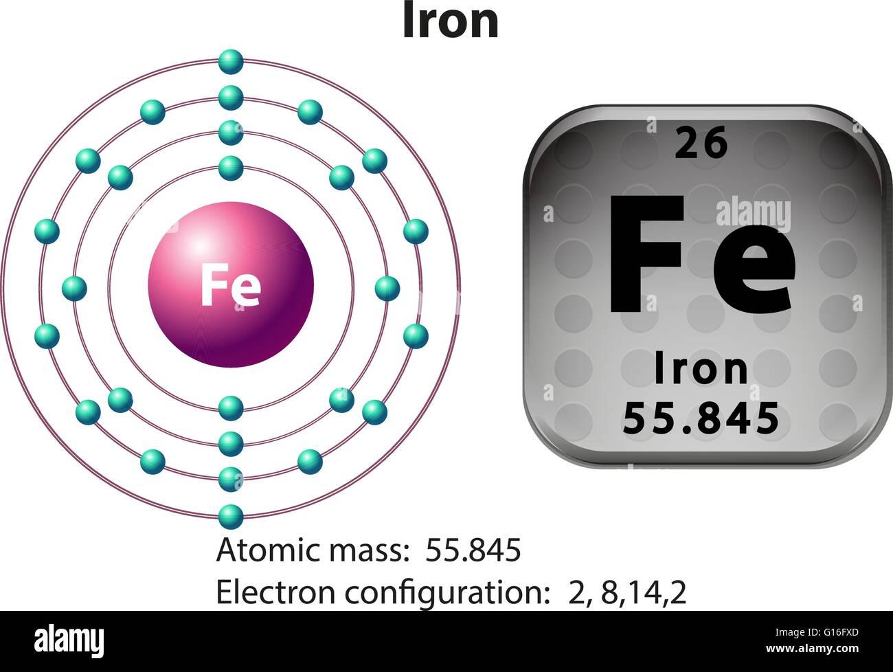 Symbol and electron diagram for iron illustration stock vector art symbol and electron diagram for iron illustration buycottarizona Image collections