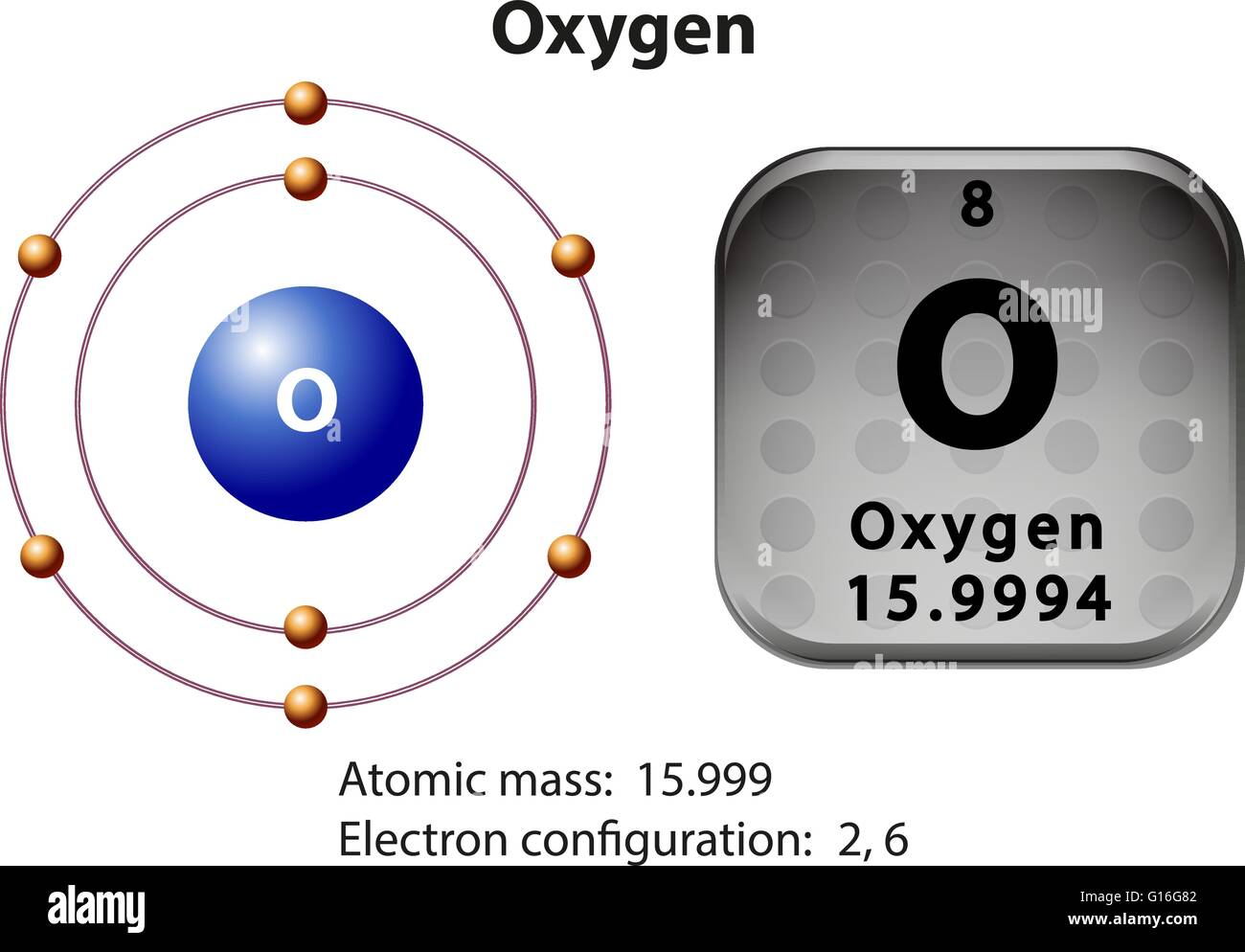 Symbol and electron diagram for oxygen illustration stock vector symbol and electron diagram for oxygen illustration biocorpaavc