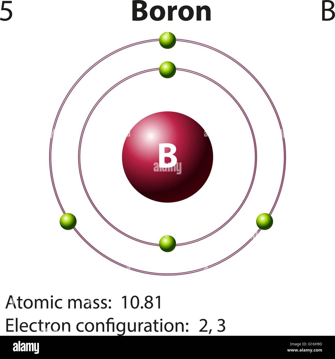 diagram representation of the element boron illustration