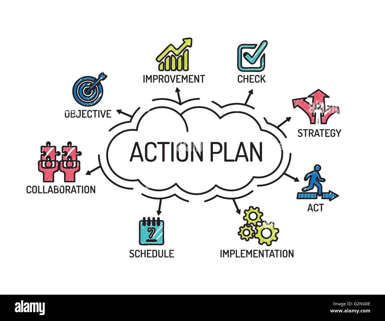 and prepare an action plan to implement the collaboration process The aim of this 'how to' guide is to provide advice on how to implement change successfully  the change process  • write and implement an action plan.