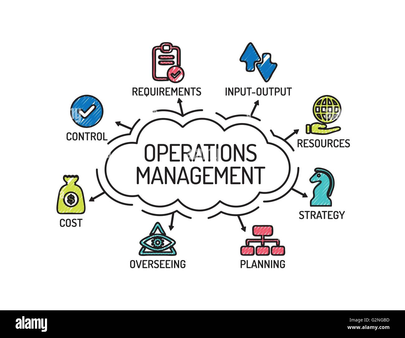 operation managemant Video: four functions of management: planning, organizing, leading & controlling a person who holds a management position inside an organization is required to think.