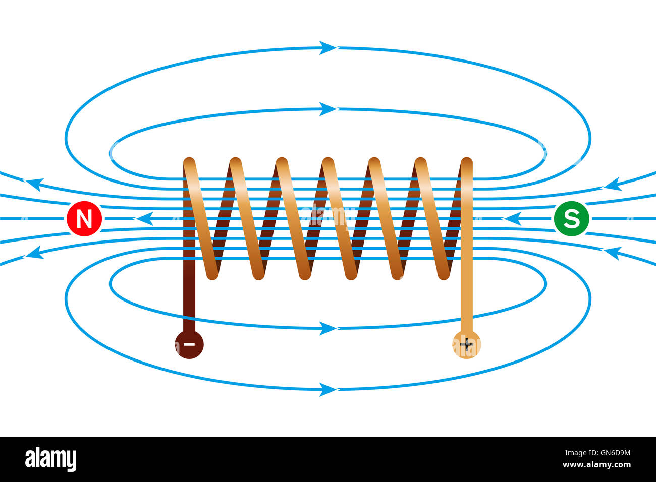Magnetic field field lines stock photos magnetic field field magnetic field of a current carrying coil electromagnetic coil conductor made of buycottarizona
