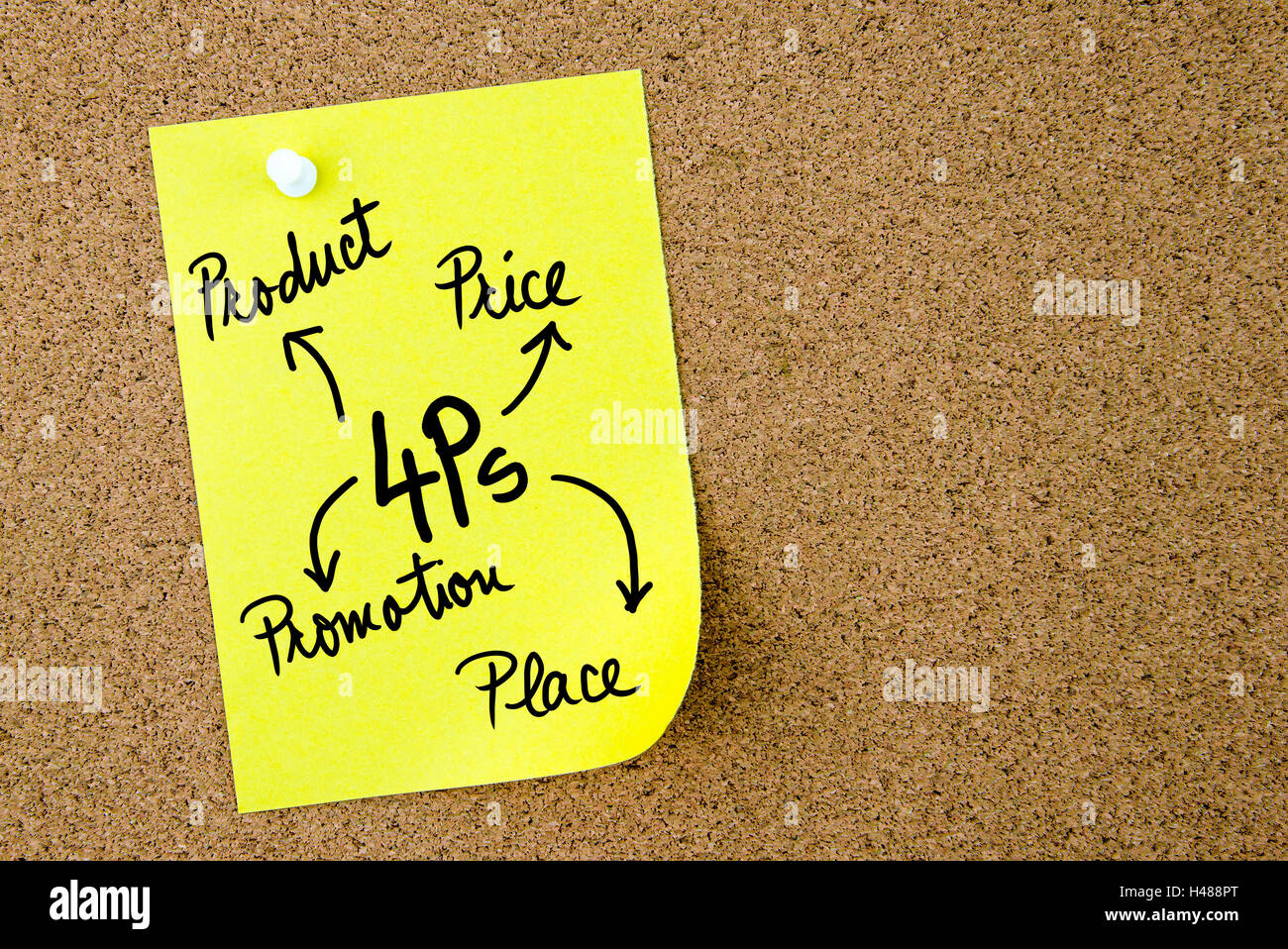 4Ps as Product, Price, Promotion and Place Marketing assessment ...