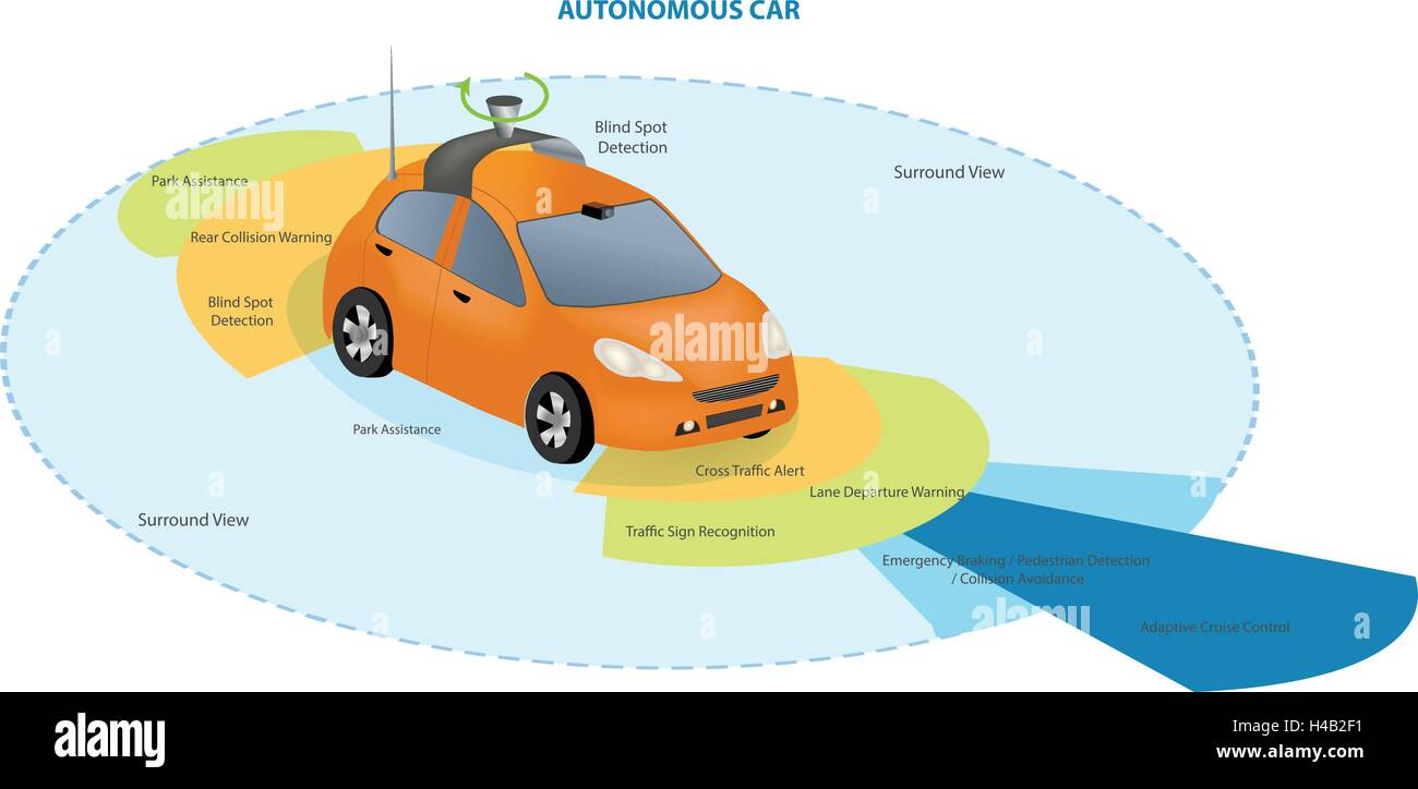 Automobile Sensors Use In Self Driving Cars Camera Data