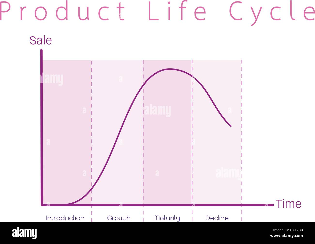 Business and marketing concepts 4 stage of product life cycle business and marketing concepts 4 stage of product life cycle diagram pooptronica Choice Image