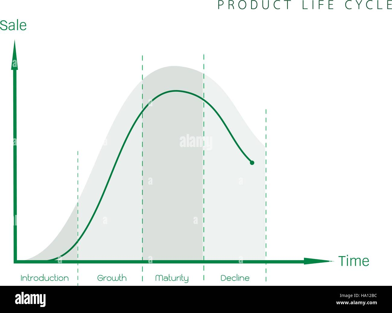 what phase of the product life cycle is the motorcycle industry in During the four phases of the product life cycle product varieties distribution foreign trade marketing 4 table 72: life cycle characteristics industry phase.