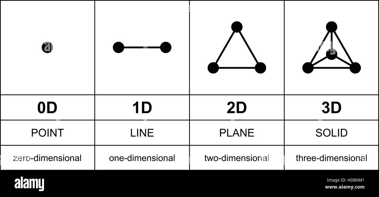Three dimensions development with black points. From zero to three ...