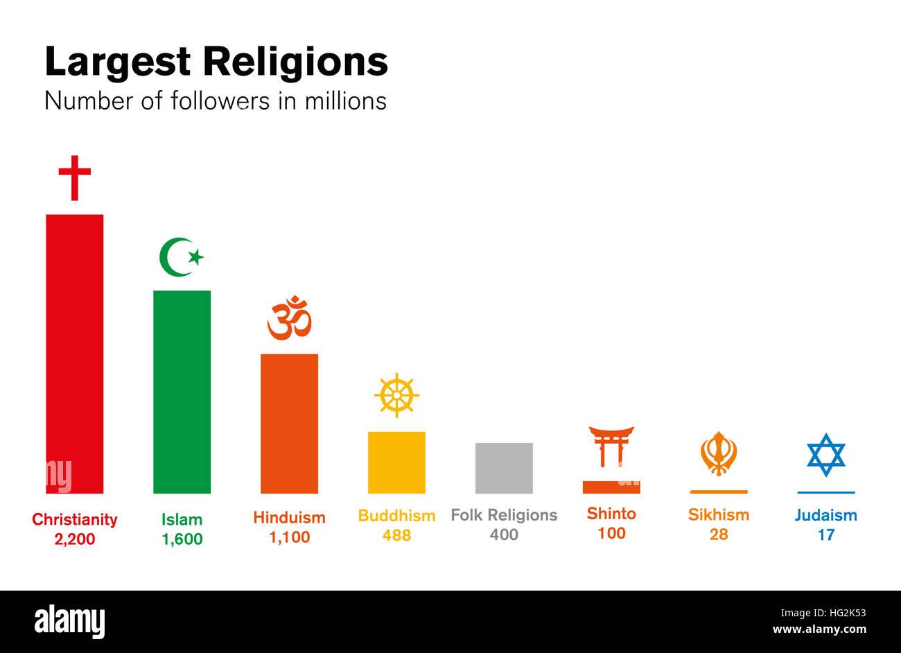 World religions histogram. Number of followers in millions. Major ...
