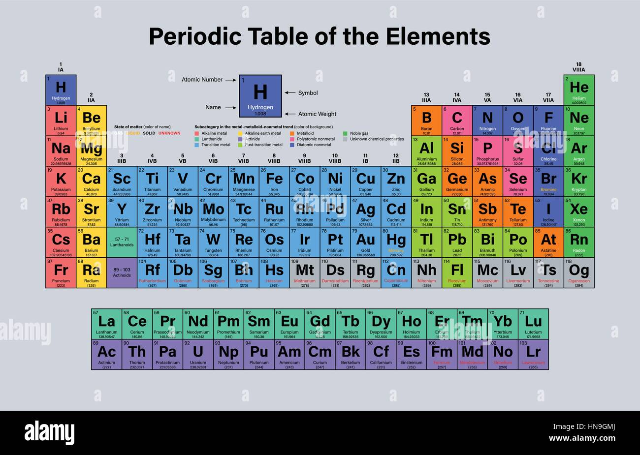 Periodic table of the elements vector illustration including periodic table of the elements vector illustration including 2016 the four new elements nihonium gamestrikefo Image collections