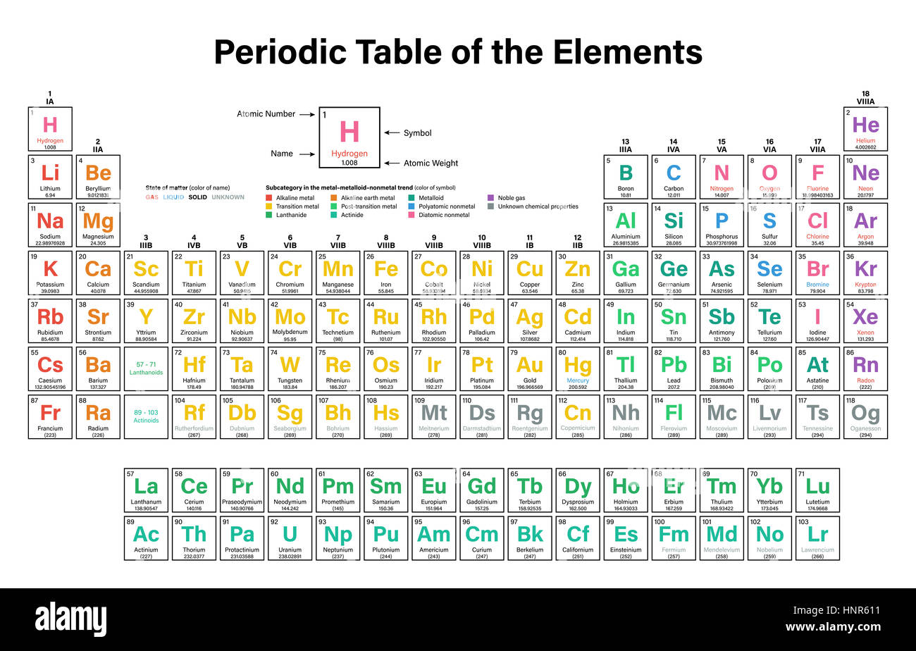 Periodic table new element image collections periodic table images new elements for periodic table choice image periodic table images periodic table of the elements colorful gamestrikefo Images