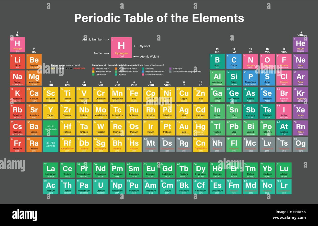 Periodic table elements oxygen stock photos periodic table periodic table of the elements colorful vector illustration including 2016 the four new elements nihonium gamestrikefo Gallery