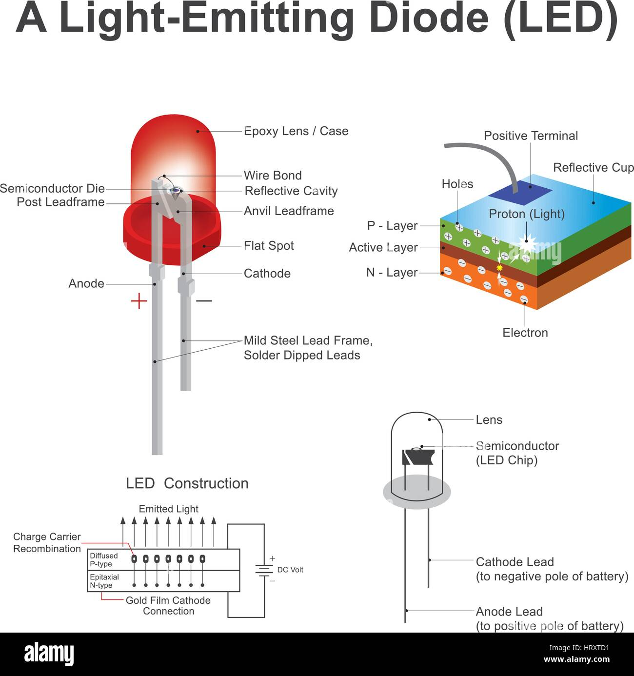 A light emitting diode led is a two lead semiconductor light a light emitting diode led is a two lead semiconductor light source electrons are able to recombine with electron holes within the device releasin pooptronica Images