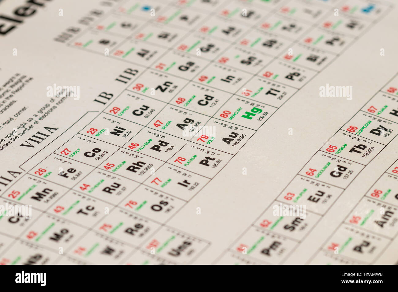 Periodic table elements science background stock photos periodic detail of an old periodic table of elements showing their symbol atomic weight gamestrikefo Choice Image