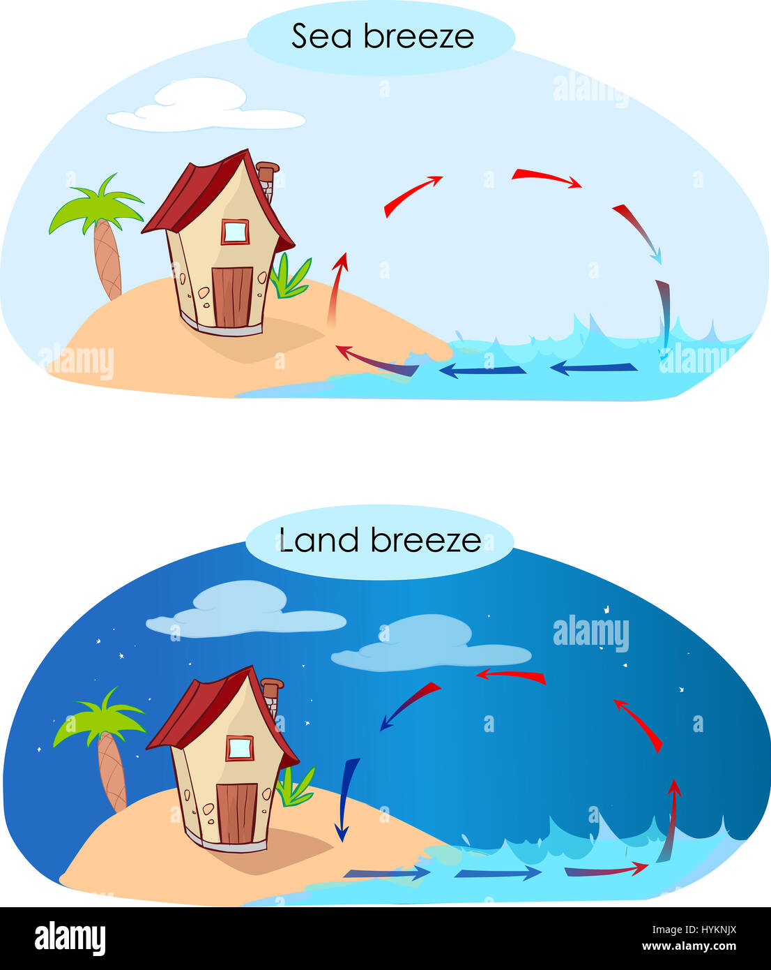 Vector illustratiion of a sea breeze and land breeze stock photo vector illustratiion of a sea breeze and land breeze pooptronica