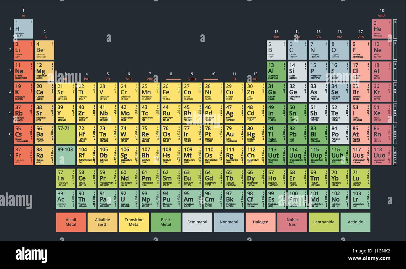 Mendeleev periodic table stock photos mendeleev periodic table periodic table of the chemical elements mendeleevs table modern flat pastel colors on dark gamestrikefo Image collections