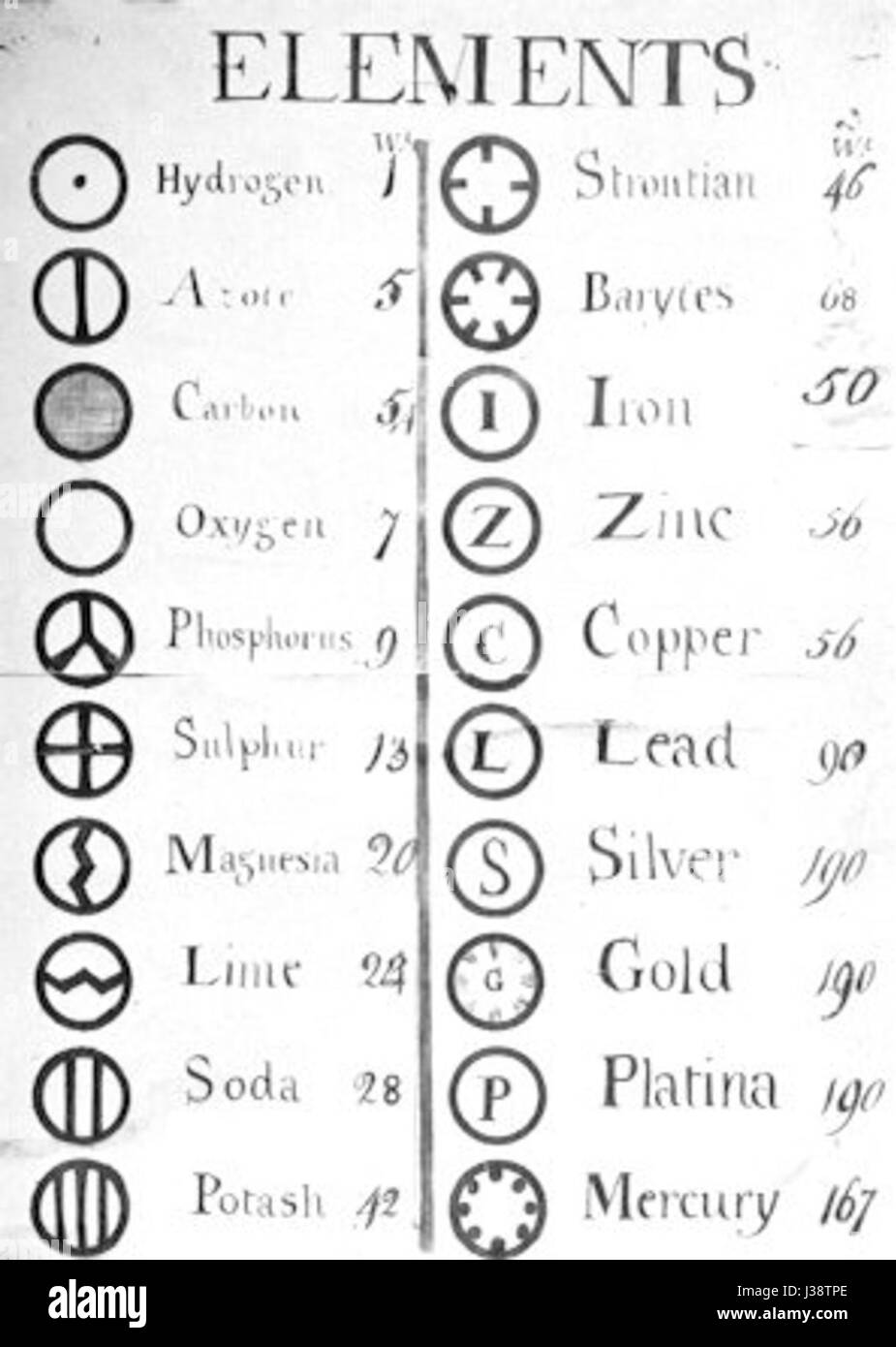 Dalton atomic symbols stock photo 139721974 alamy dalton atomic symbols buycottarizona Image collections