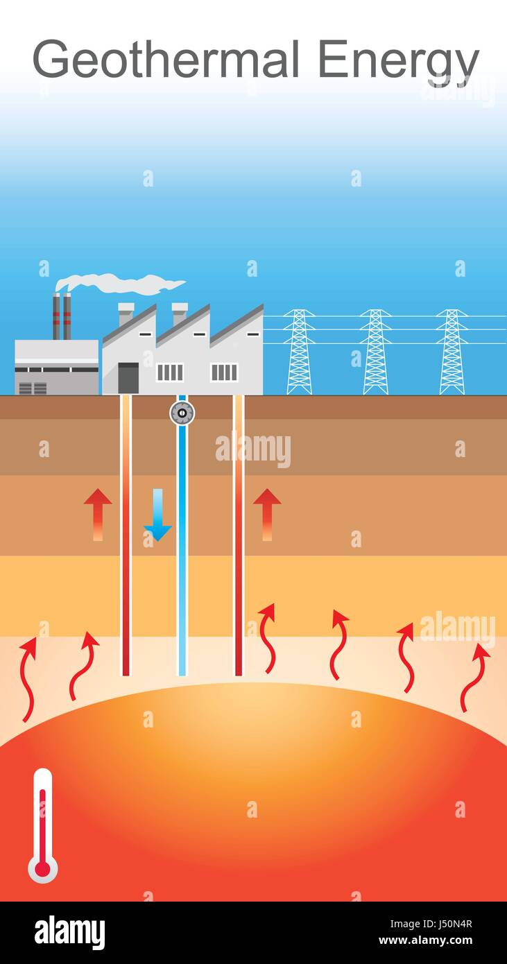 Geothermal Energy Is Thermal Energy Generated And Stored
