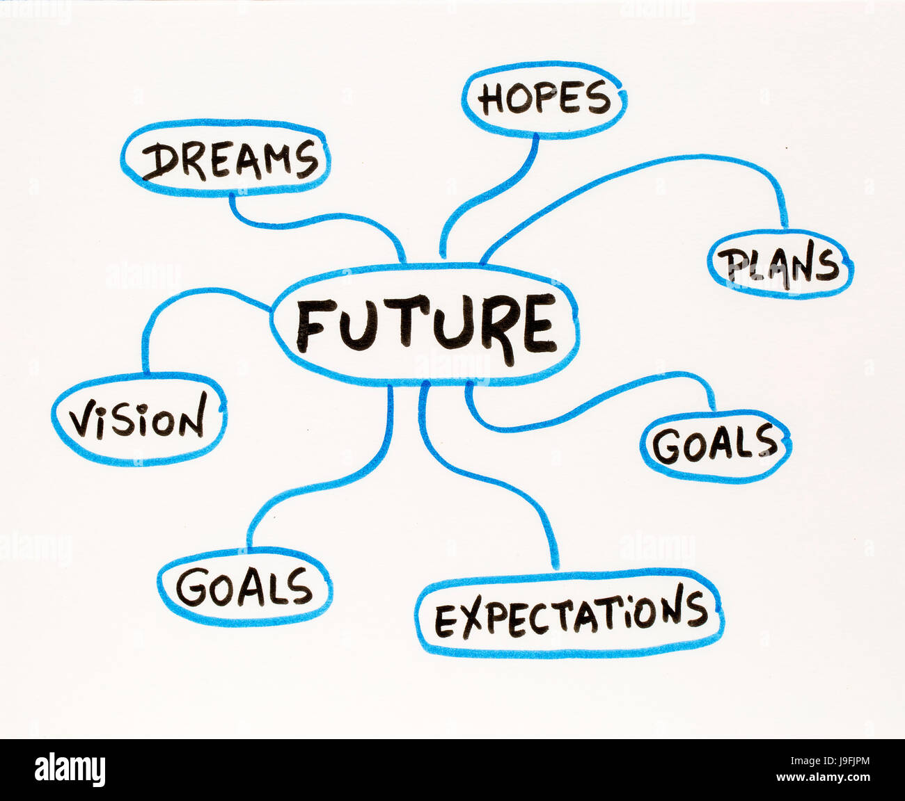what are your hopes and dreams for the future essay When we asked people about their hopes and goals for the future, there was a  very diverse range of responses the most common aspirations for the future.