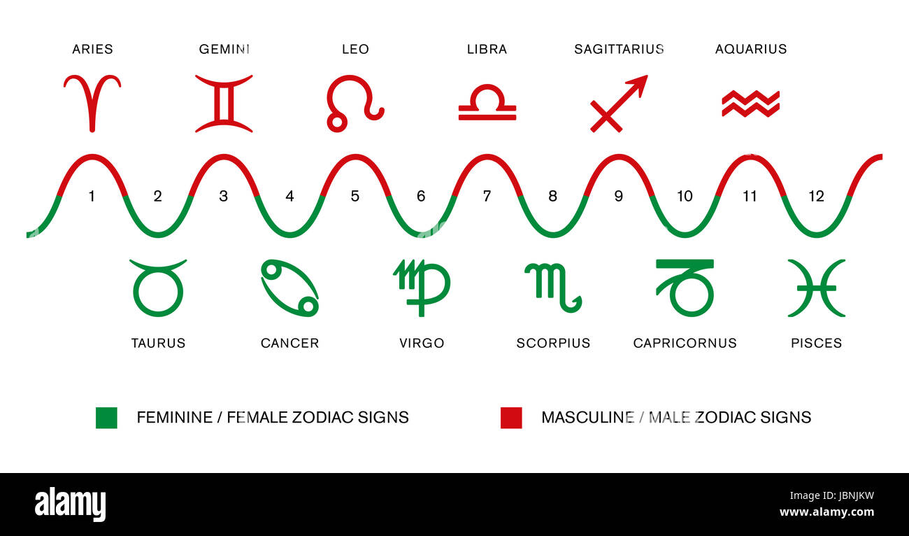 The polarity of the zodiac signs masculine male and feminine the polarity of the zodiac signs masculine male and feminine female zodiac signs in astrology red and green symbols biocorpaavc