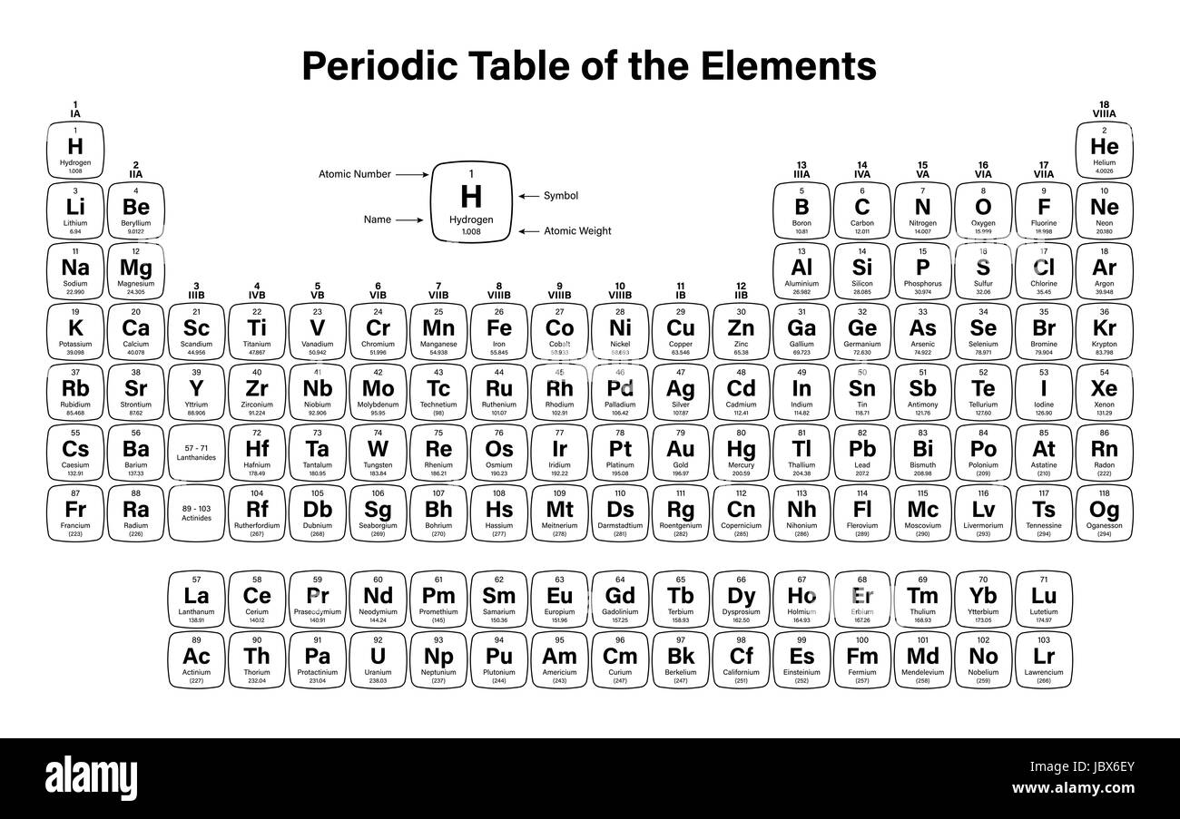 periodic table of the elements vector illustration including 2016 the four new elements nihonium moscovium tennessine and oganesson - Periodic Table Of Elements Vector