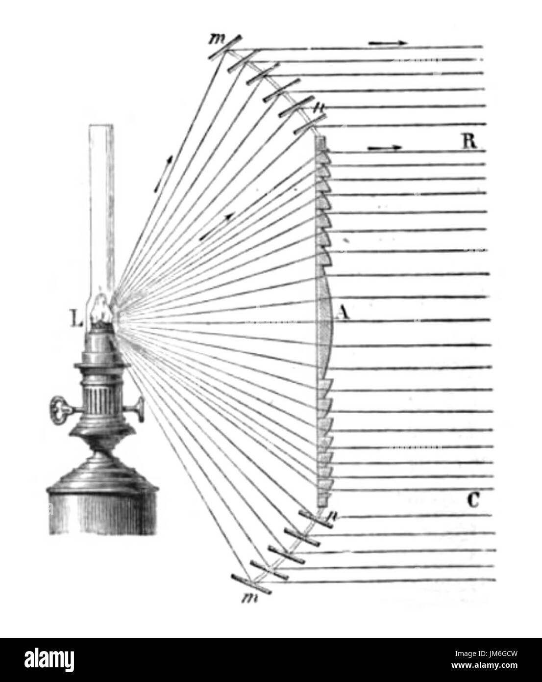 Fresnel cut out stock images pictures alamy diagram depicting how a spherical fresnel lens collimates light 1872 stock image pooptronica Gallery