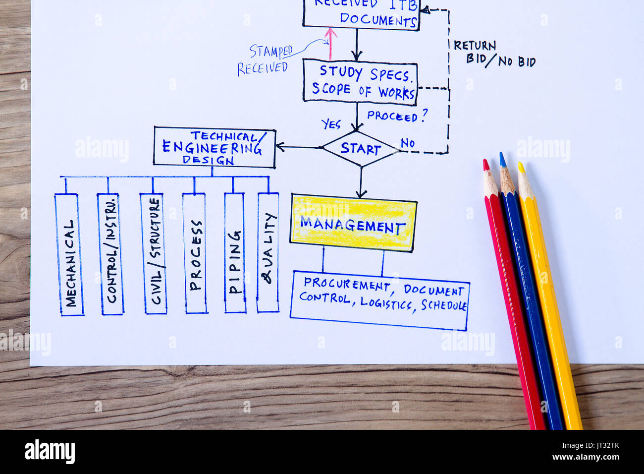 engineering flow concept with flow chart on how project is organized - Concept Of Flow Chart