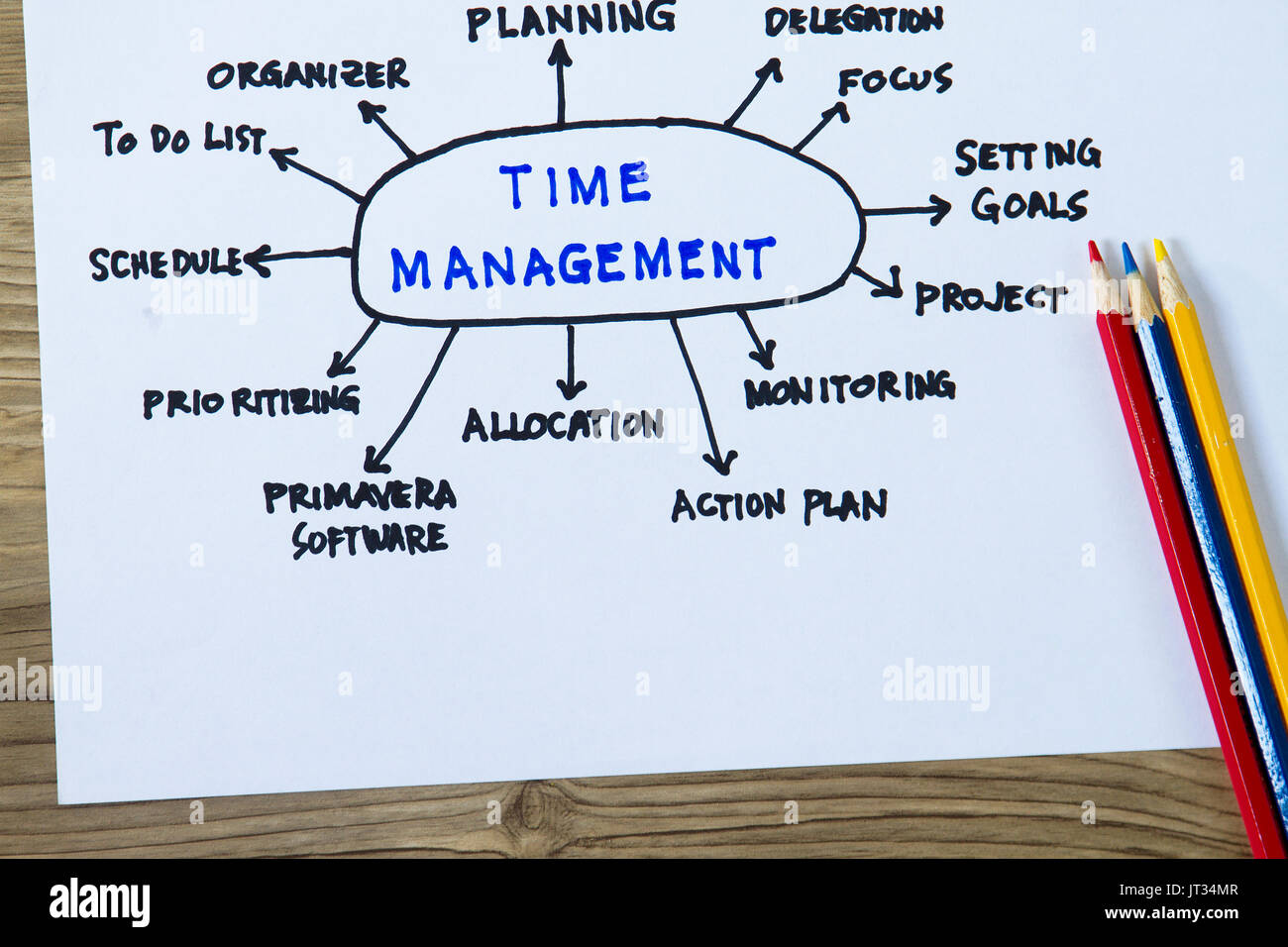 Time management complete with sketch flow chart and project time time management complete with sketch flow chart and project time schedule geenschuldenfo Images