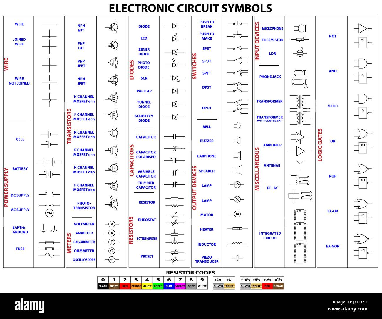 Complete set of electronic circuit symbols and resistor codes Stock ...