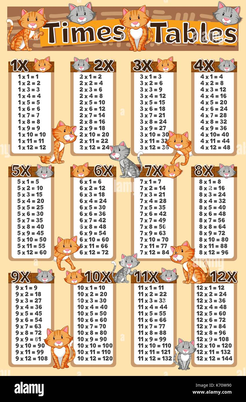 Multiplication tables stock photos multiplication tables stock diagram showing times tables with cats in background illustration stock image gamestrikefo Gallery