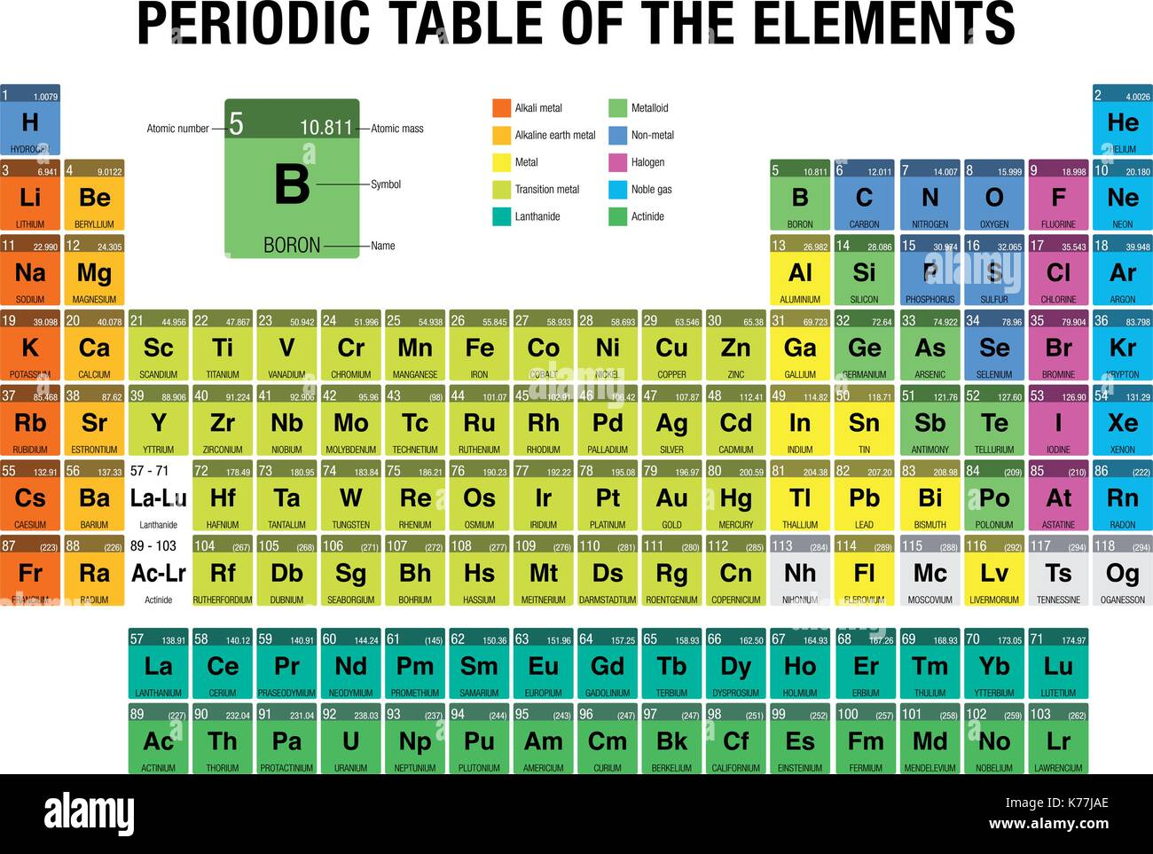 Diagram periodic table elements stock photos diagram periodic periodic table of the elements with the 4 new elements included on november 28 2016 gamestrikefo Choice Image