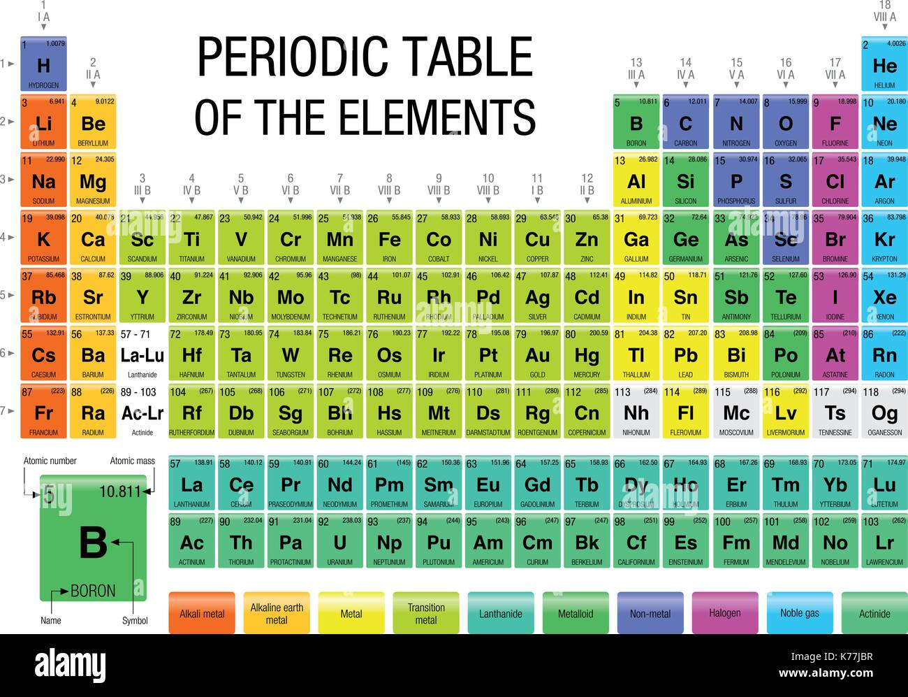 periodic table of the elements with the 4 new elements included on november 28 2016 by the iupac