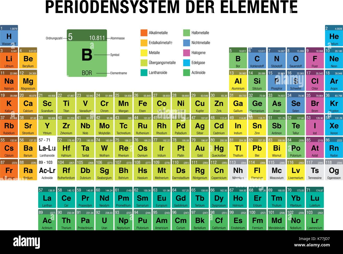 Diagram periodic table elements stock photos diagram periodic periodensystem der elemente periodic table of elements in german language on white background with gamestrikefo Choice Image