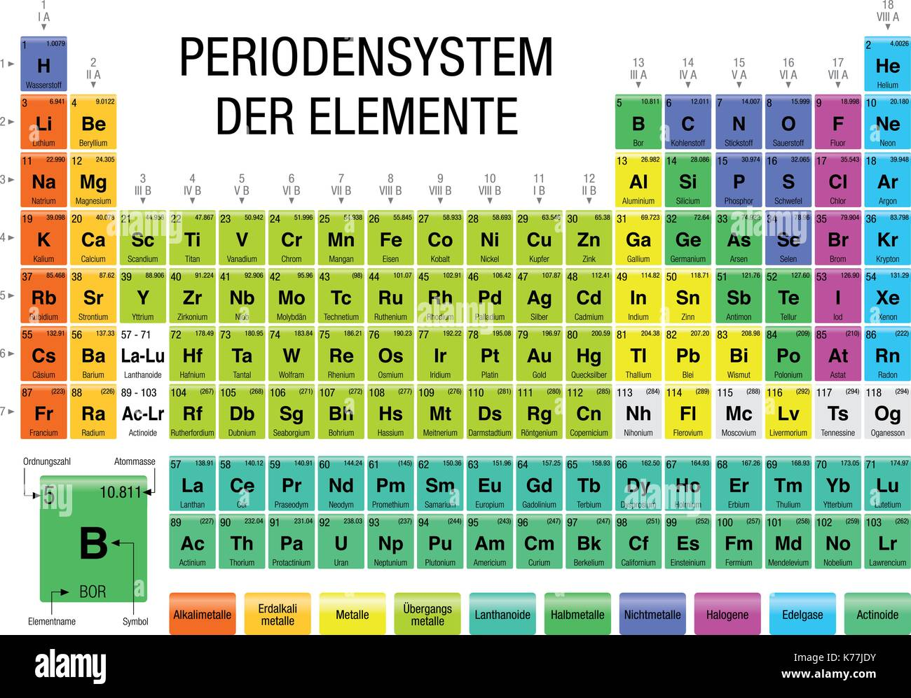 Der stock vector images alamy periodensystem der elemente periodic table of elements in german language on white background with urtaz Choice Image