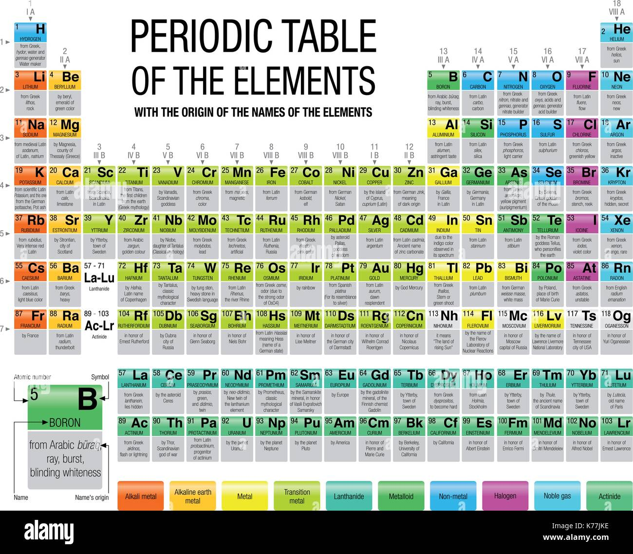 Periodic table of the elements with the origin of the names of the periodic table of the elements with the origin of the names of the elements in white background with 4 new elements included on november 2016 urtaz Image collections