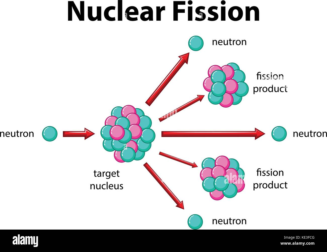 diagram showing nuclear fission illustration stock vector art