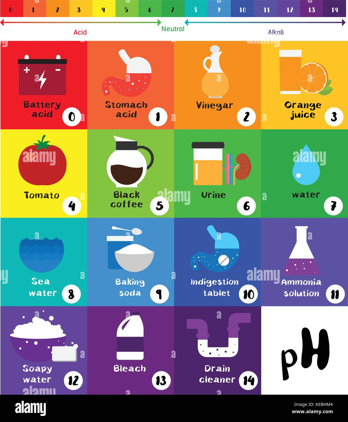 how to find ph value