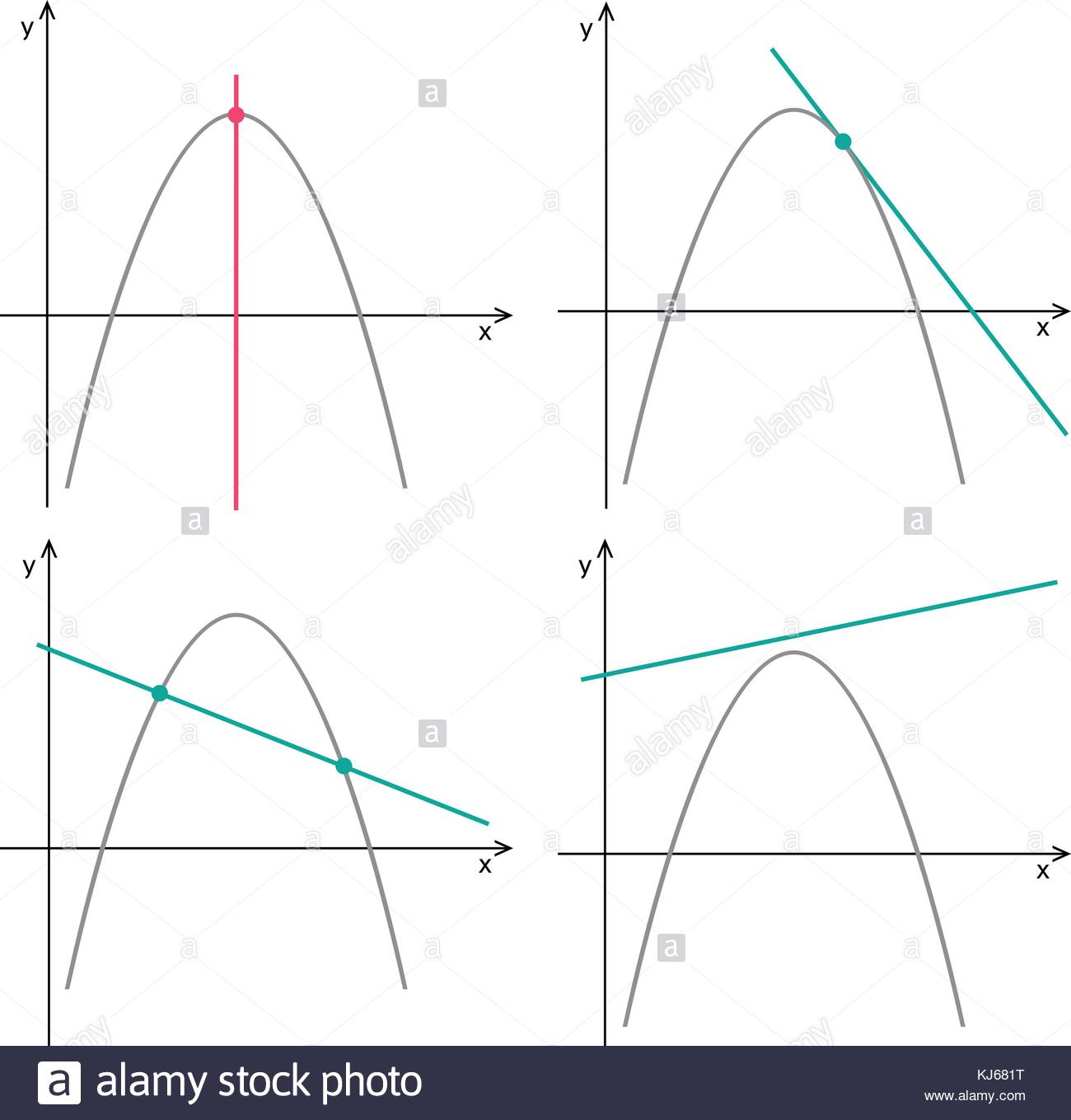 parabola and line quadratic function linear function graphs on a
